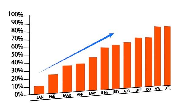 měsíční růst